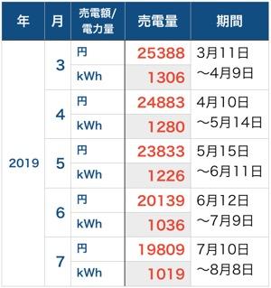 売電額_201907