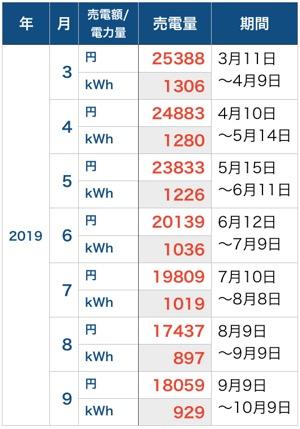 売電額_201909
