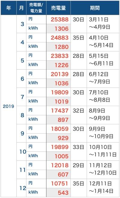 売電額_201912
