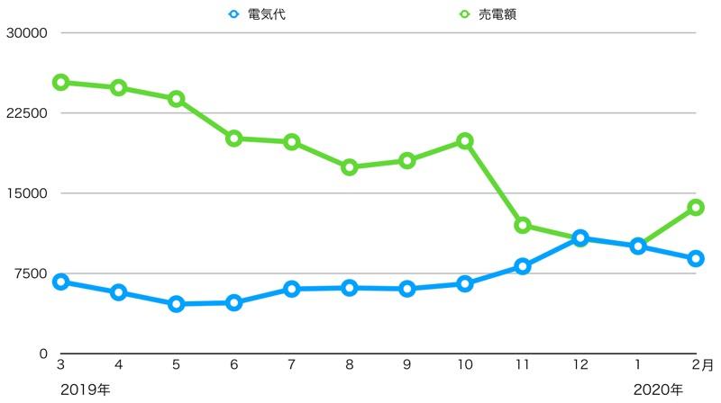 電気代と売電収入_グラフ
