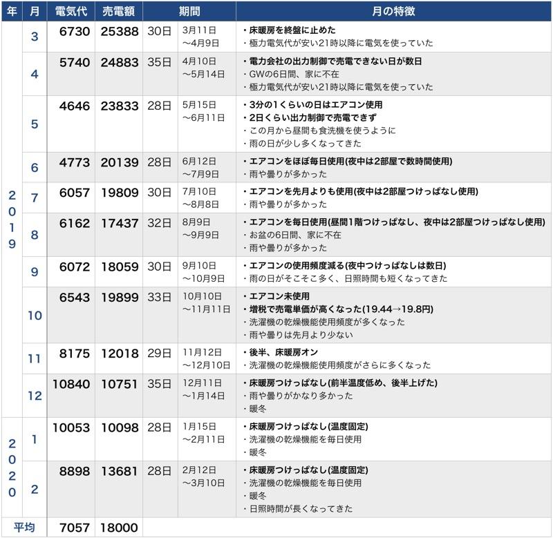 電気代と売電収入_表