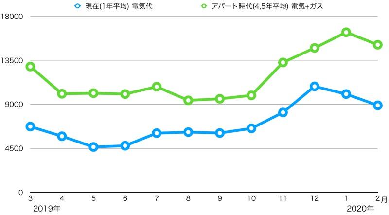 電気代_アパート時代と比較_グラフ