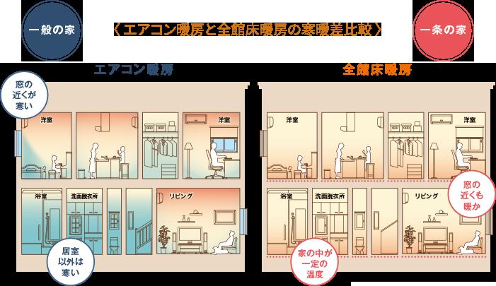 床暖房_一般と一条の家イメージ
