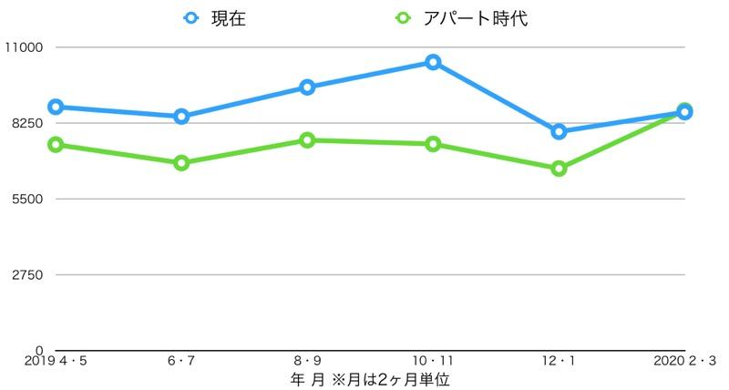 水道代(1年分_アパートと比較)_グラフ