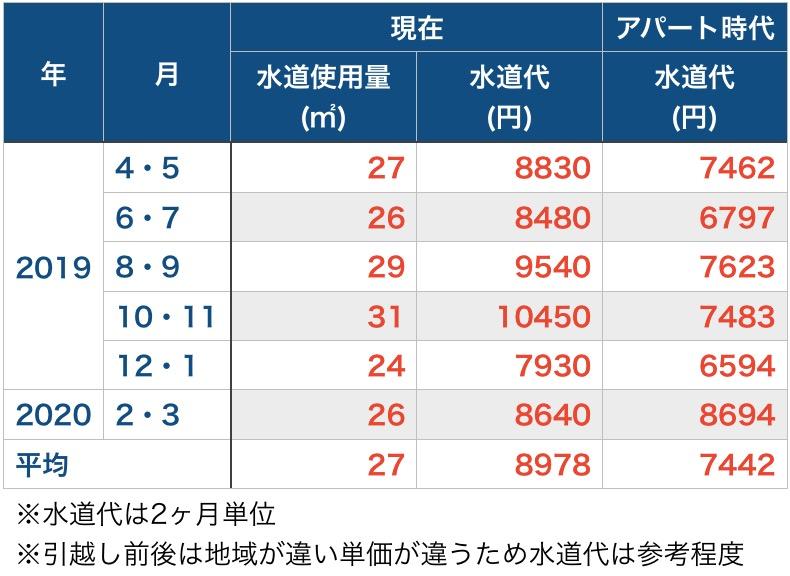 水道代(1年分_アパートと比較)_表