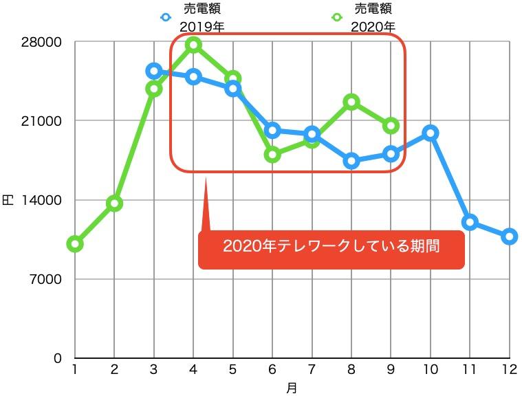 テレワークと売電量_昨年と比較_グラフ