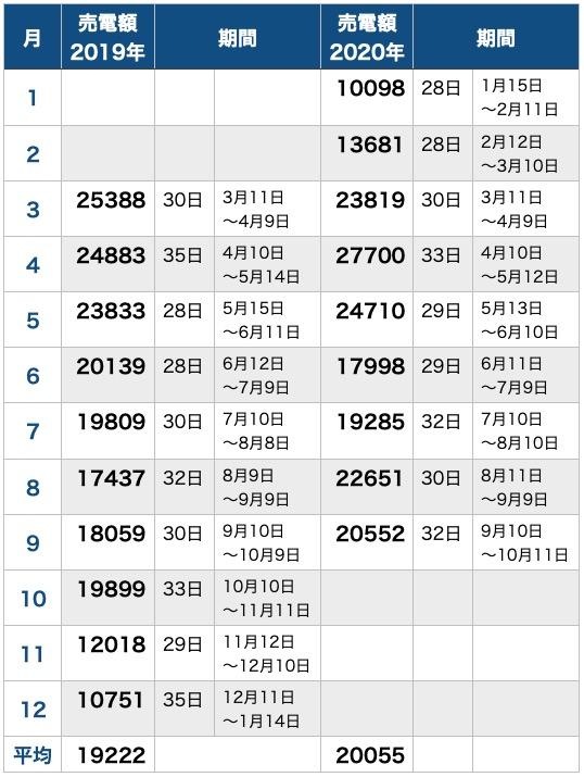 テレワークと売電量_昨年と比較_表