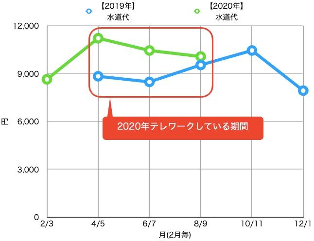 テレワークと水道代_昨年と比較_グラフ