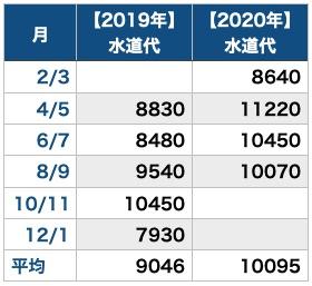 テレワークと水道代_昨年と比較_表