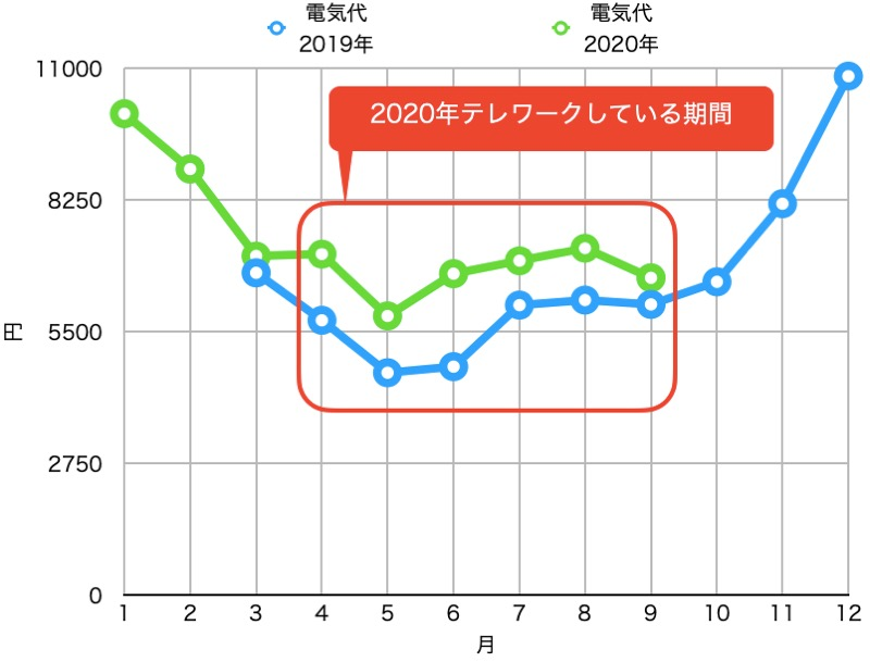 テレワークと電気代_昨年と比較_グラフ