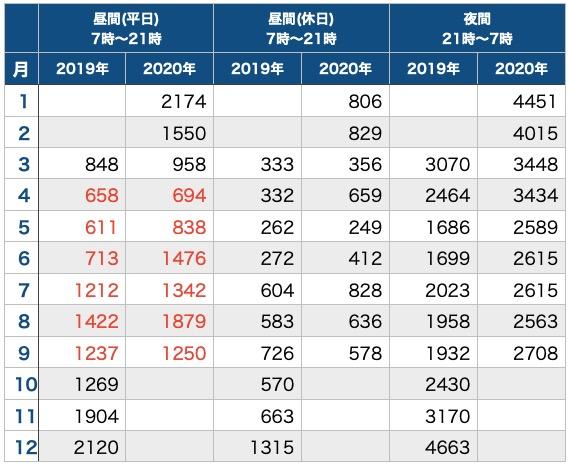 テレワークと電気代_昨年と比較_時間帯ごと_表