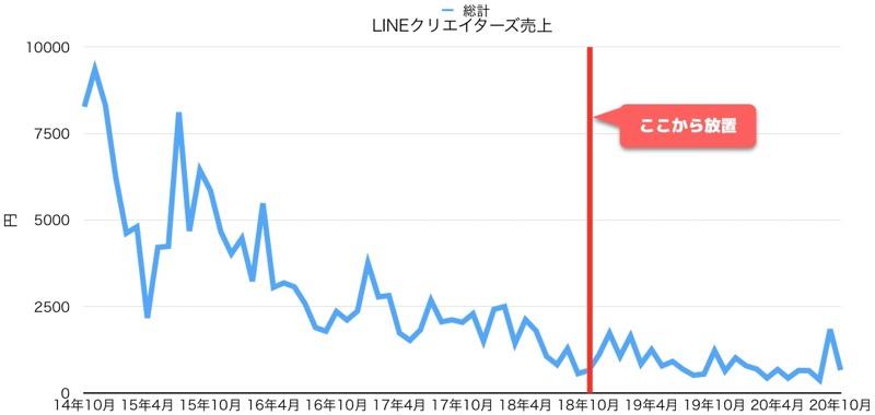 LINEクリエイターズ売上2014-2020