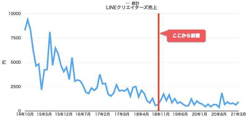 LINEクリエイターズ売上2014-202103