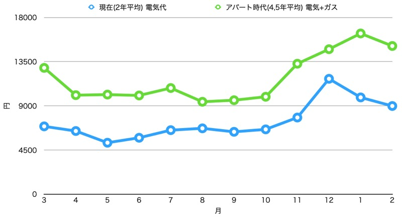 アパート時代と2年間比較_電気代_グラフ