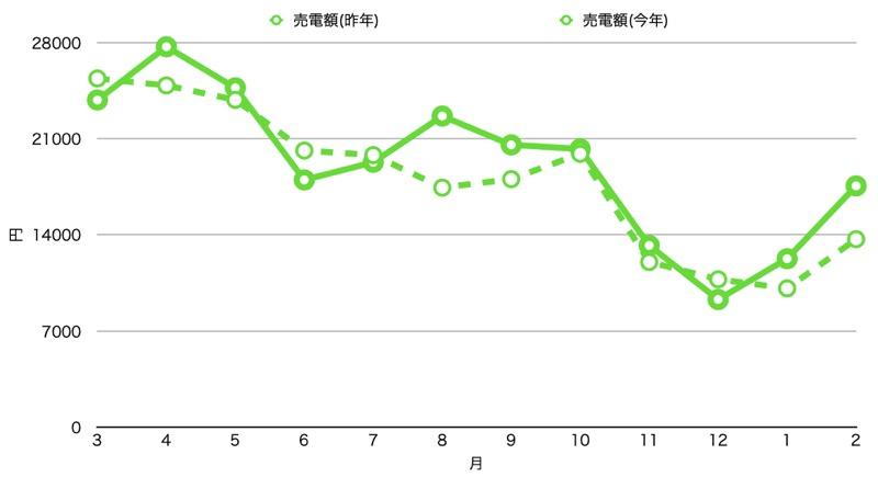 1年目と2年目比較_売電額_グラフ
