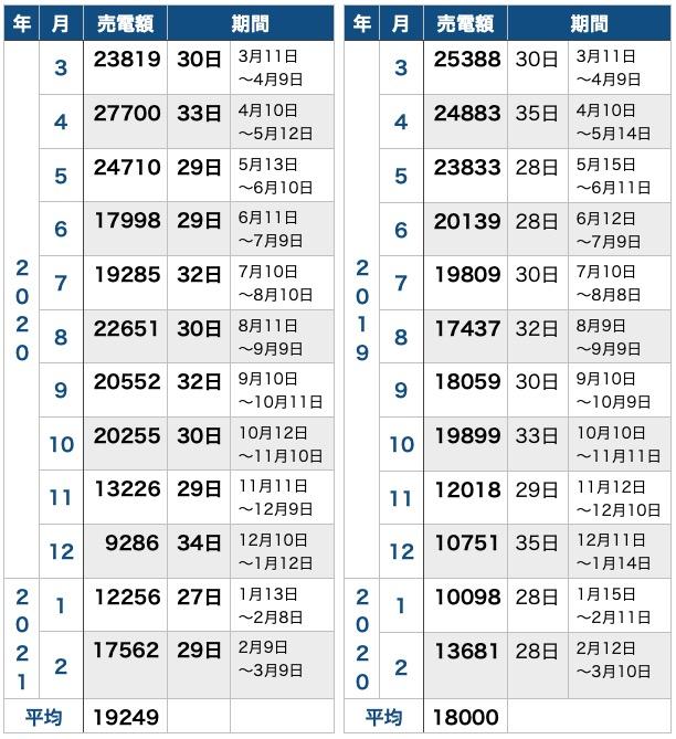 1年目と2年目比較_売電額_表