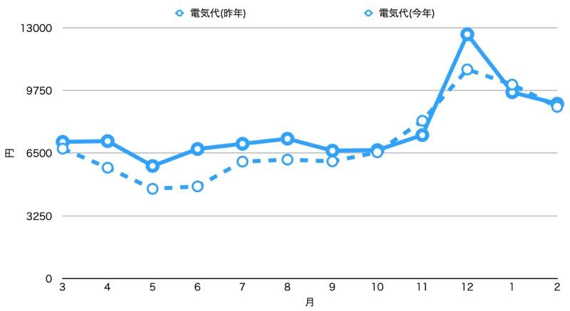 1年目と2年目比較_電気代_グラフ