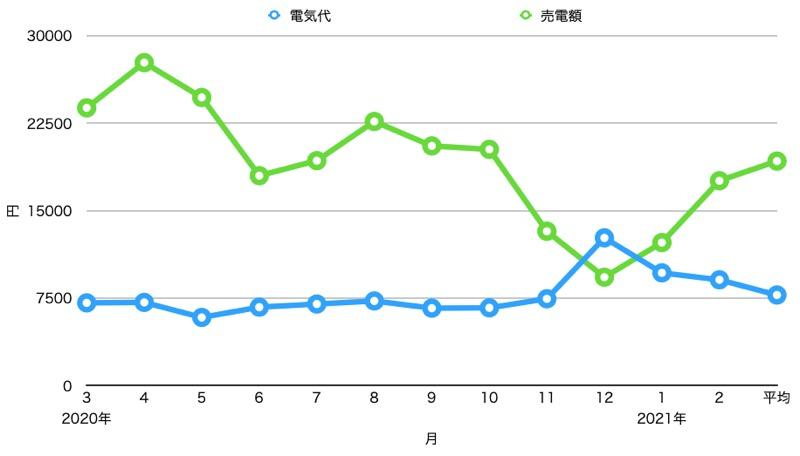 2年目_電気代・売電額_グラフ