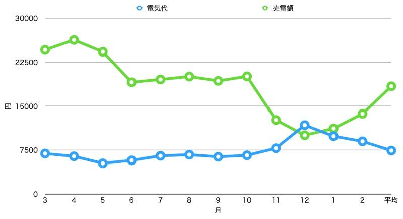 2年間_電気代・売電額_グラフ