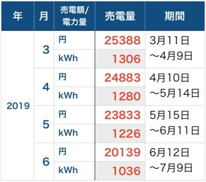 売電額_201906